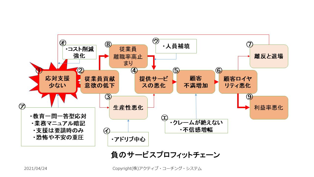 一つの問題が、経営に及ぼす関係を示した図